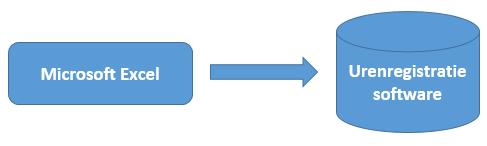 Conversie-Excel-naar-urenregistratie